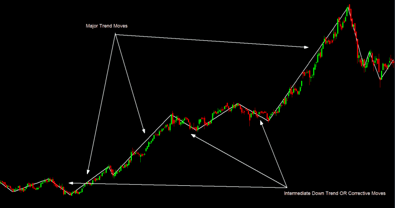 Dow Theory- The Foundation Of Technical Analysis -Major And Minor Trend