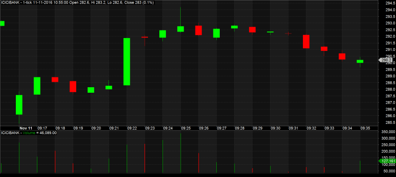 Basic Of Charting The Stock Price down candlestick icici-1-min-chart