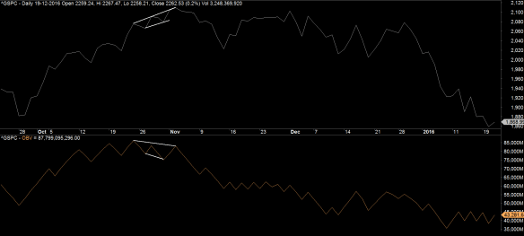 Market Index Trend S&P 500