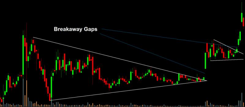 Breakaway Gaps