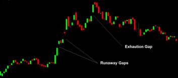Runaway Gap And Exhaustion Gap