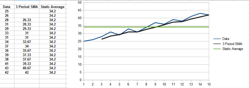 Calculation Of Simple Moving Average