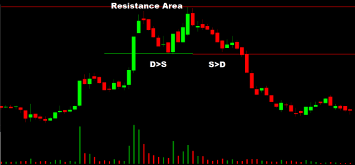 Intraday Support And Resistance Phenomenon