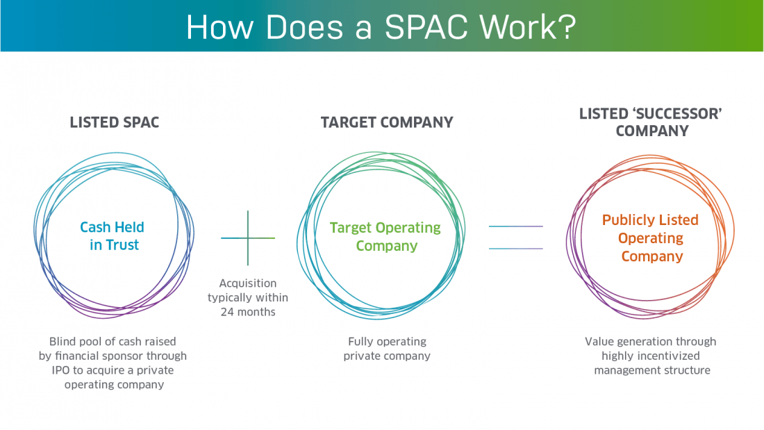 SPAC IPO Listings on Nasdaq | Nasdaq