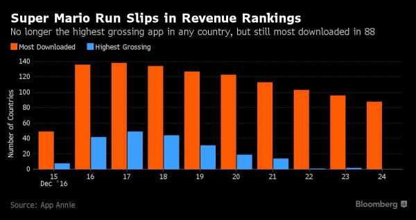 Super Mario Run Revenue Rankings