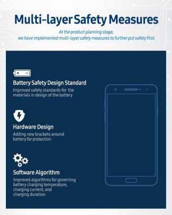 Samsung Safety Measures Multi Layer