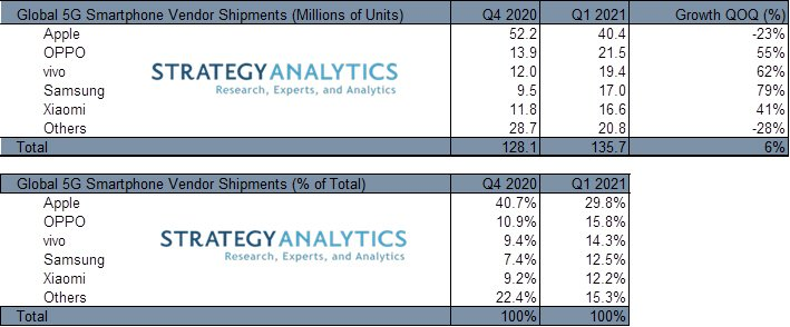 Strategy Analysis Q1 2021 5G smartpone shipment report