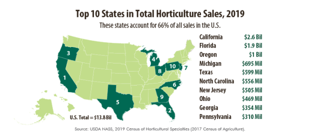 Horticulture Map