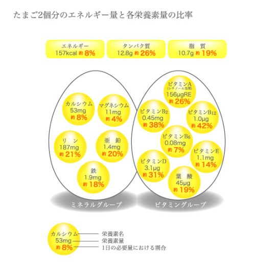 たまご2個分のエネルギー量と各栄養素量の比率