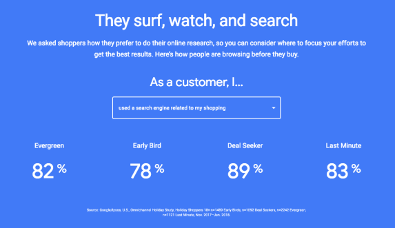 Google Research on Holiday Shoppers