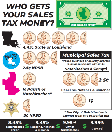 Understanding sales taxes as state pushes for statewide collection system