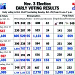 early voting 10-22
