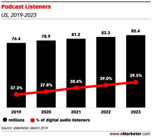 Graphic from eMarketer showing the trend of podcast listenership over the next five years.