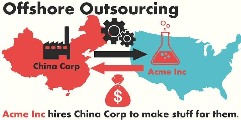 how does offshore outsourcing work? infographic