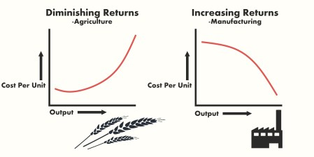 diminishing returns chart