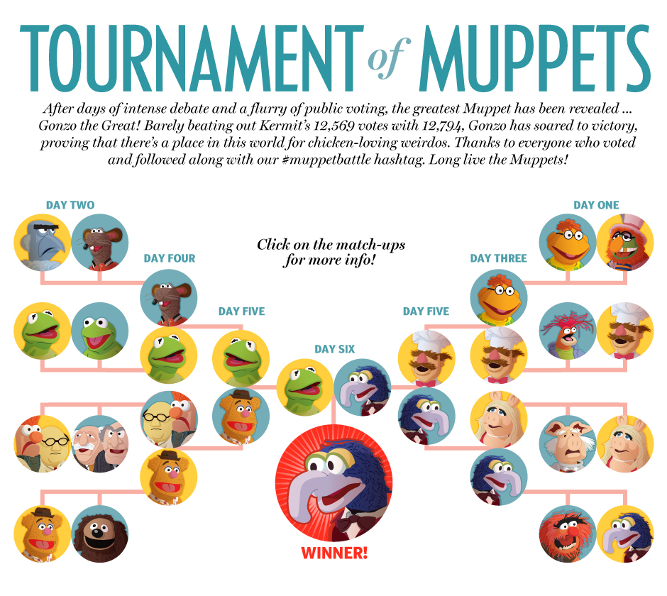 Tournament of Muppets bracket