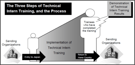 IL&FS TITP technical internship