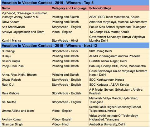 vocation_in_vacation_contest_2019_list_of_winners