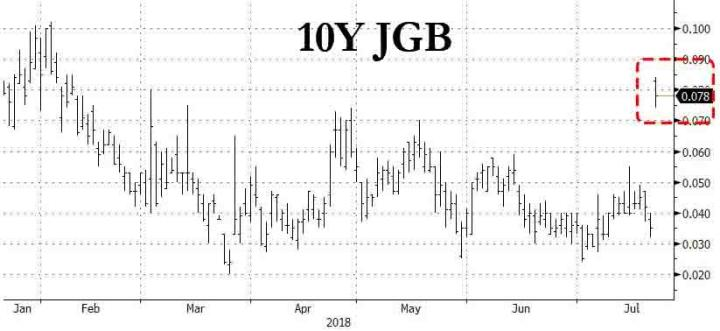 USDJPY Crumbles, Japanese Bond Yields Jump On Fears Of BOJ Policy Shift
