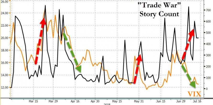 VIX Shorts Surge But 'Summer Of Disequlibrium' Anxiety Is Everywhere You Look