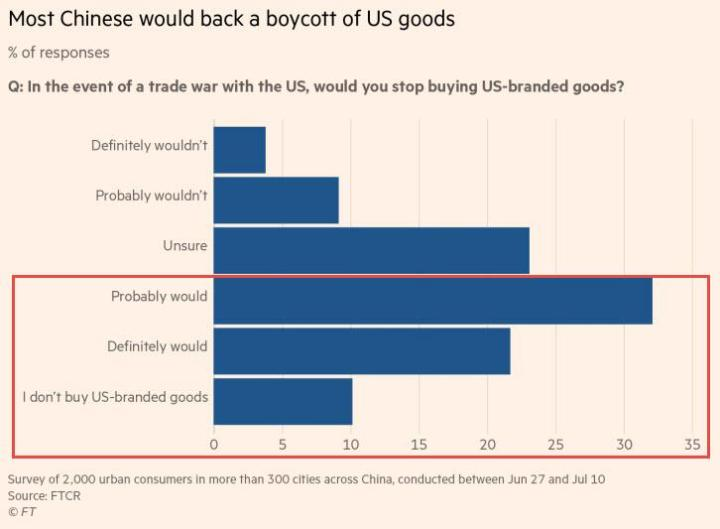 """""""Worst Case Scenario"""" Looms As Chinese Overwhelmingly Ready To Boycott US Goods In Trade War"""