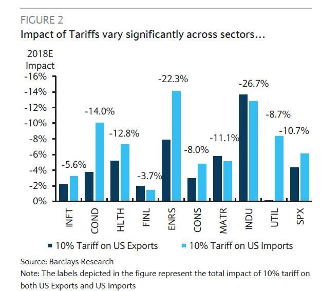 Ignore Tariffs, According To Goldman This Is The Biggest Risk From A Global Trade War