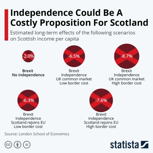 Infographic: Independence Could Be A Costly Proposition For Scotland   Statista