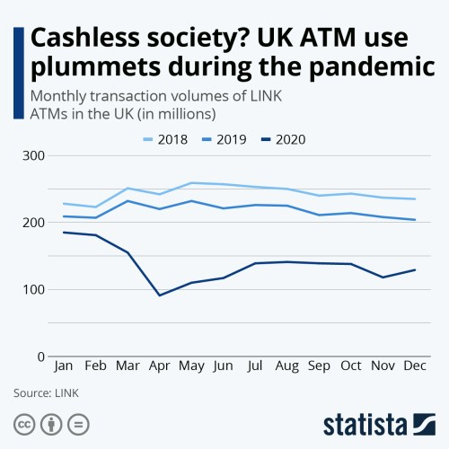 Infographic: Cashless society? UK ATM use plummets during the pandemic | Statista