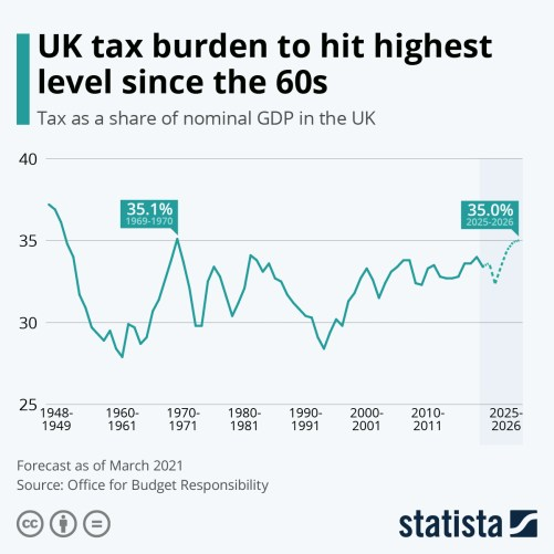 Infographic: UK tax burden to hit highest level since the 60s | Statista