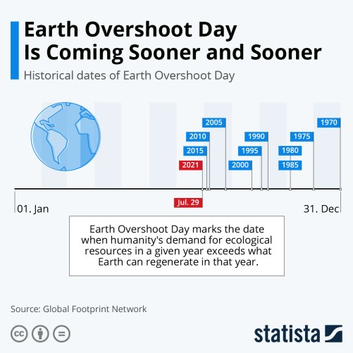 Infographic: Earth Overshoot Day Is Coming Sooner and Sooner | Statista