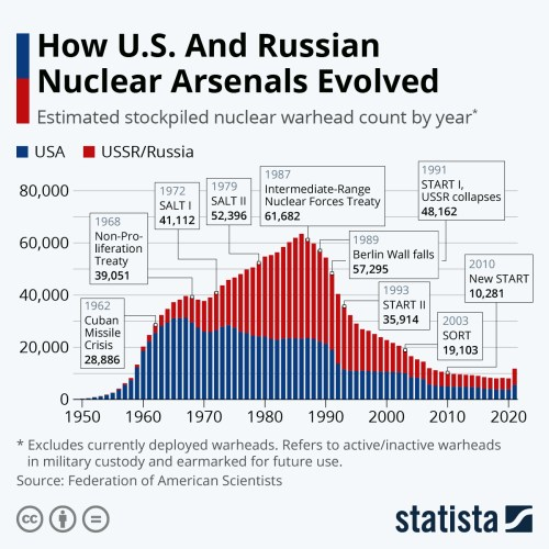 Infographic: How U.S. And Russian Nuclear Arsenals Evolved | Statista