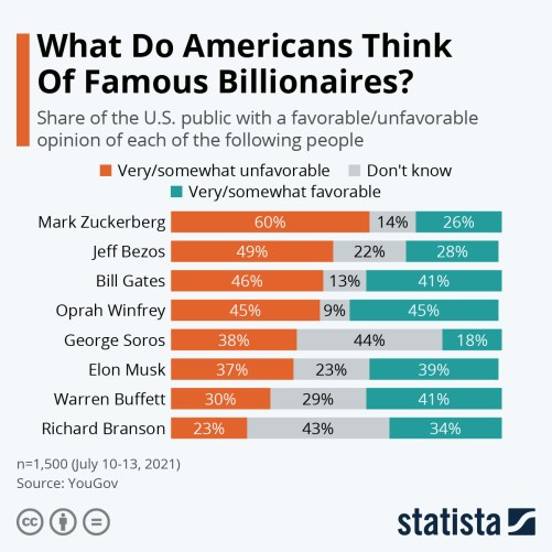 Infographic: What Do Americans Think Of Famous Billionaires?   Statista