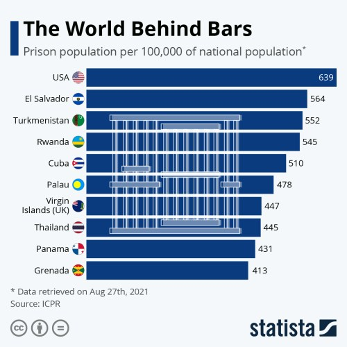 Infographic: The World Behind Bars   Statista