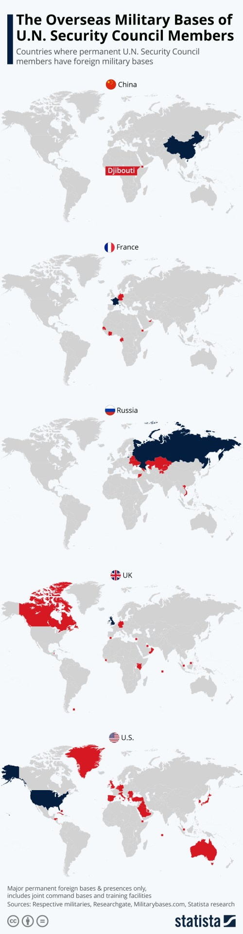 Infographic: The Overseas Military Bases of U.N. Security Council Members | Statista