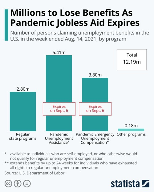 Infographic: Millions to Lose Benefits As Pandemic Jobless Aid Expires   Statista