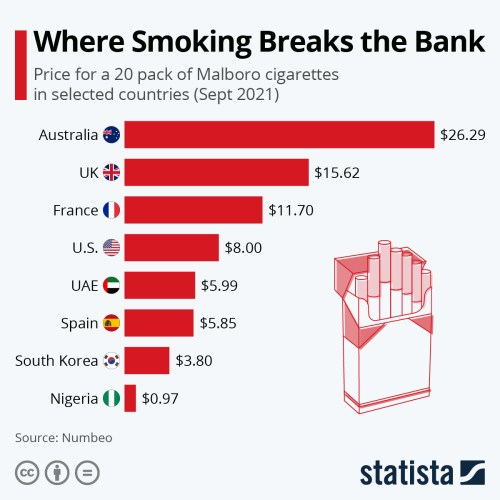 Infographic: Where Smoking Breaks the Bank | Statista