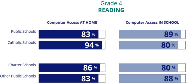 The image shows that in reading at grade four, 83 percent of students in public schools reported having computer access at home compared to 94 percent of students in Catholic schools, 86 percent of students in charter schools, and 83 percent of students in other public schools. Eighty-nine percent of fourth-graders in public schools reported having computer access in school compared to 80 percent of students in Catholic schools, 80 percent of students in charter schools, and 88 percent of students in other public schools.