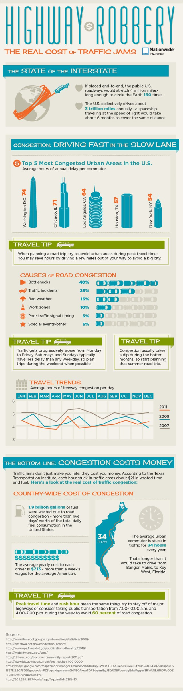 The cost of traffic congestion.