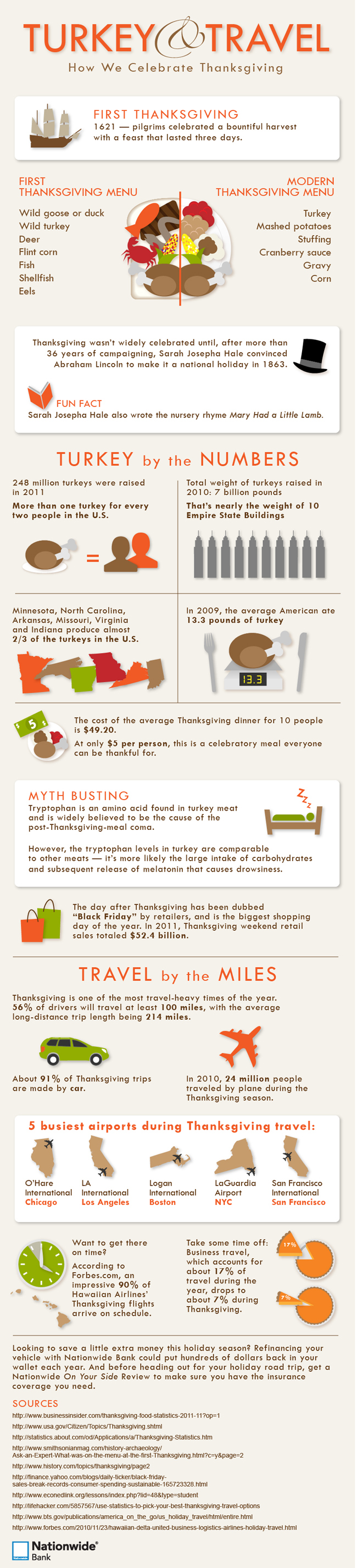 Infographic - Celebrating Thanksgiving