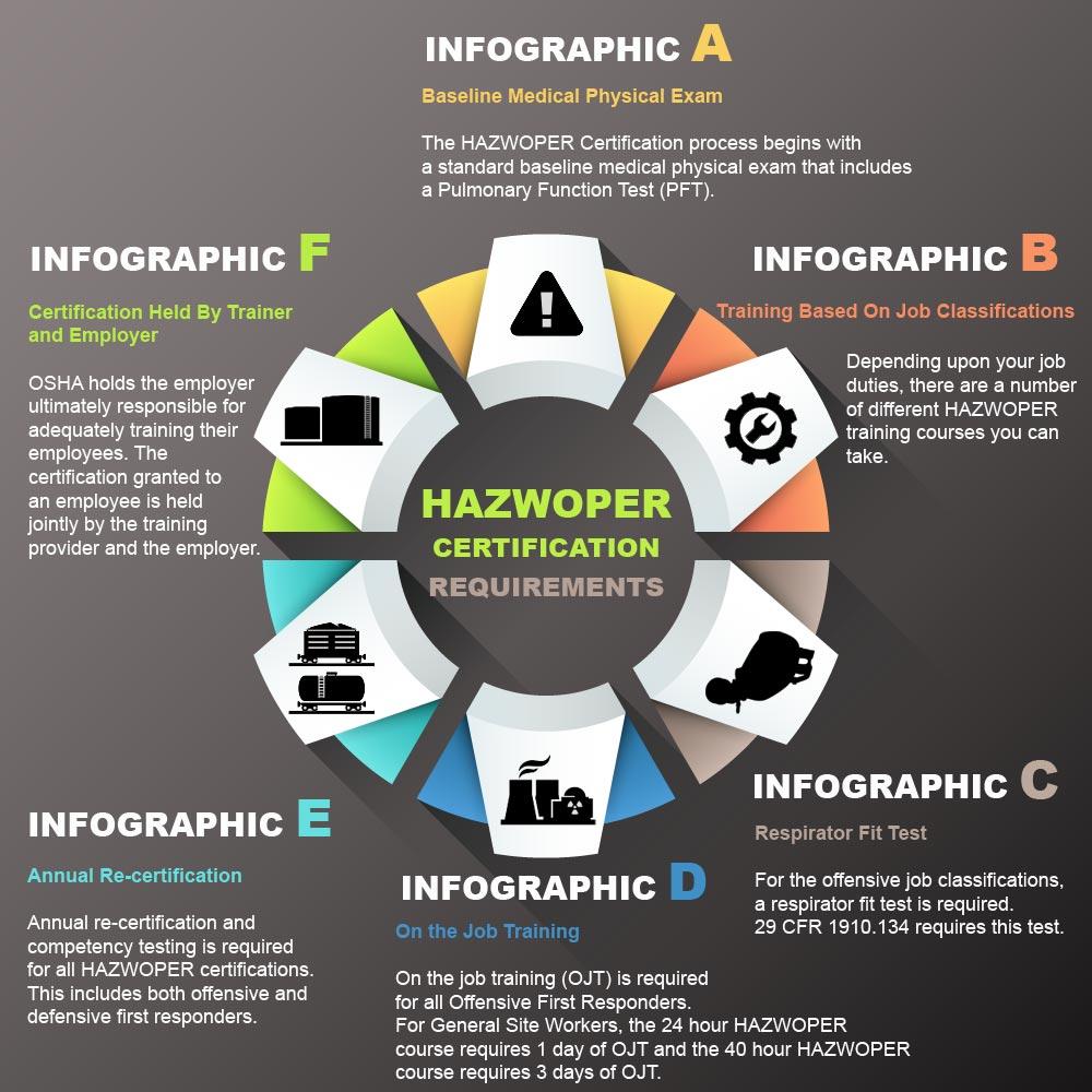 Hazwoper Certification Requirements National Environmental