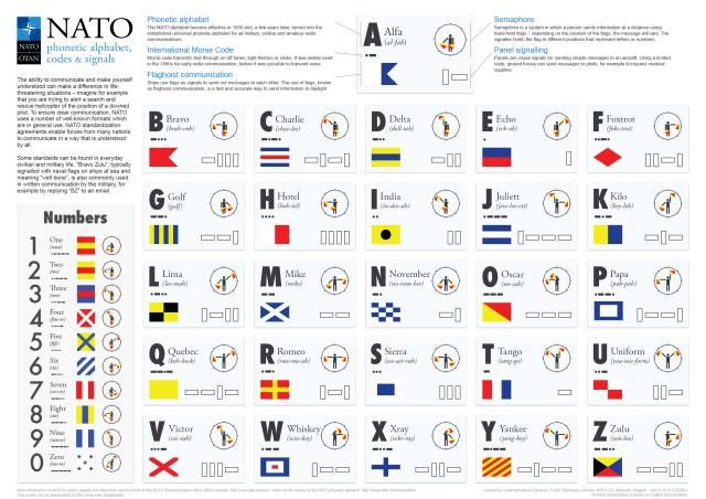 NATO - News: NATO phonetic alphabet, codes and signals, 28-Dec.-28