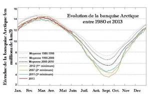 banquise arctique évolution