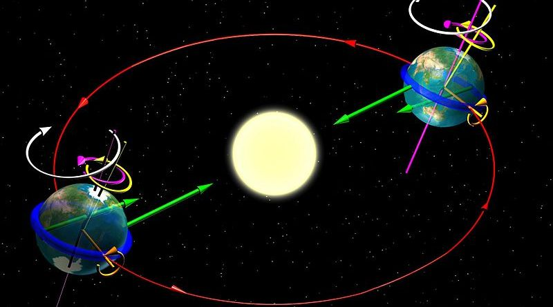 La Terra movimenti
