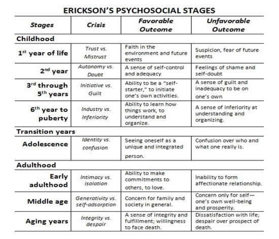 Image result for erikson's 8 stages of development