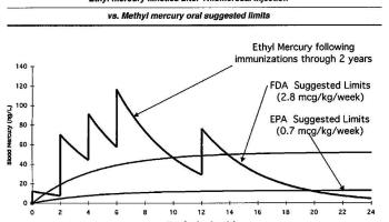 CDC Knowingly LIED About Mercury in Vaccines