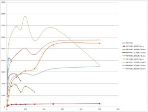 Fastest Updates Performance 1