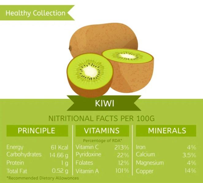 Kiwi health benefits.