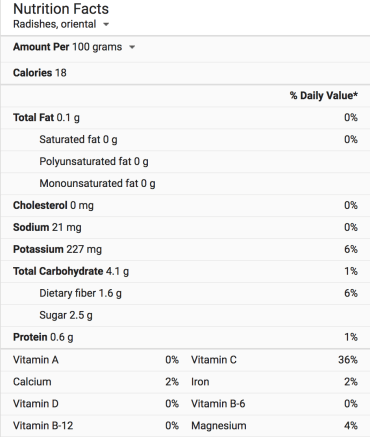 Daikon Nutrition
