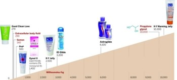 dangers of personal lubricants to skin and sti transmission