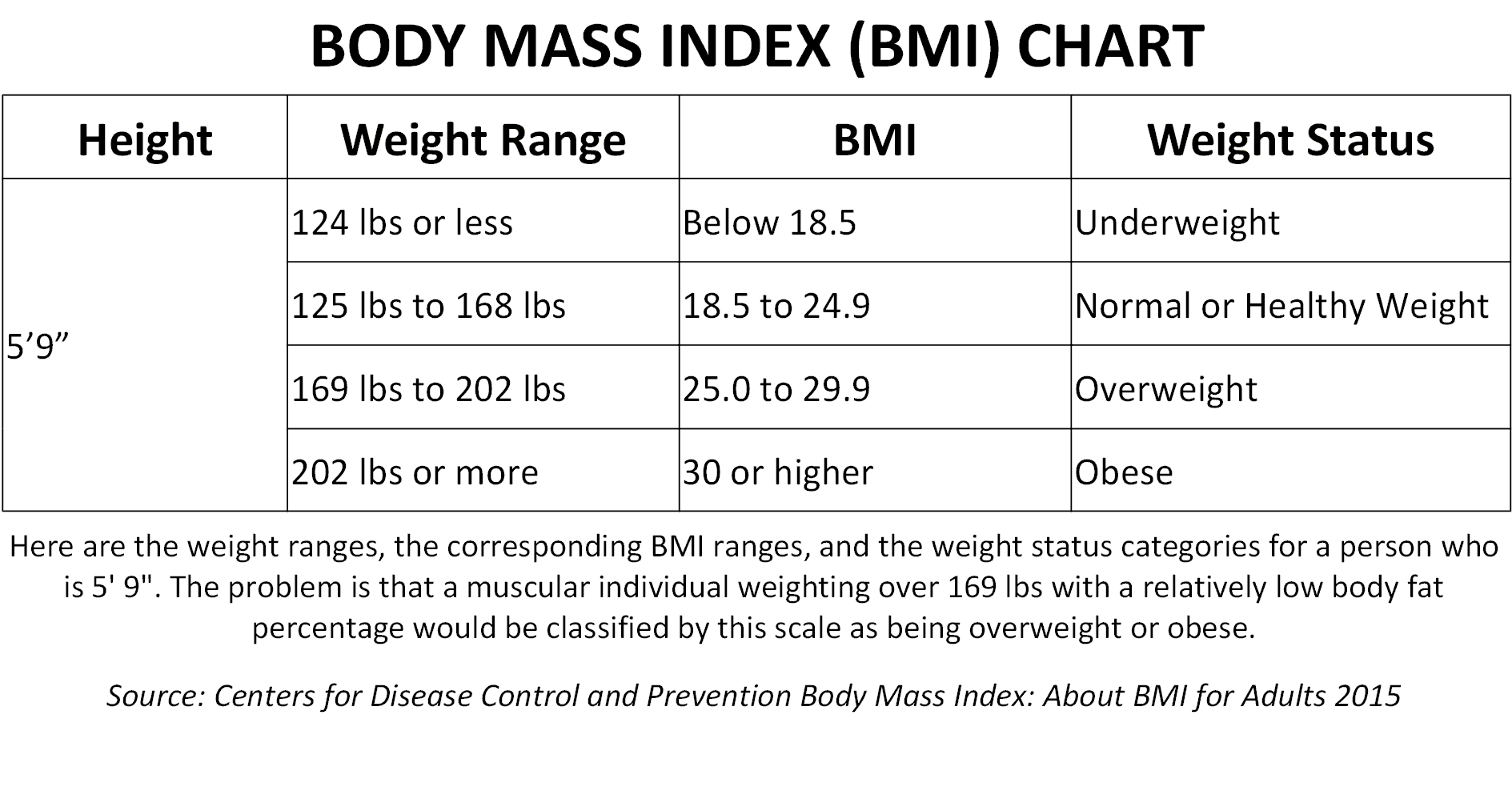 Body Fat Percentage Comparisons For Men Amp Women